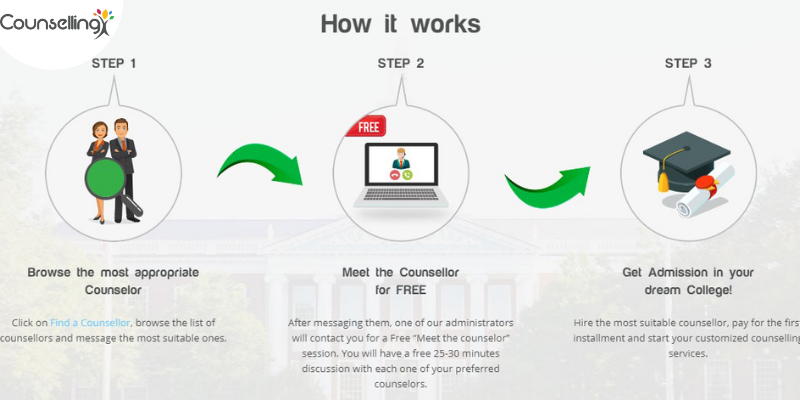 how it works - CounsellingX